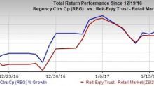 Regency (REG) Prices Senior Notes for Equity One Merger