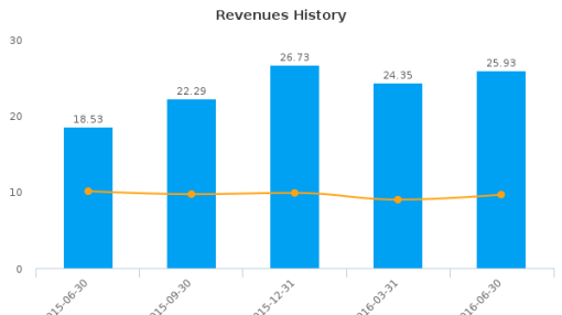 Novadaq Technologies, Inc. :NDQ-CA: Earnings Analysis: Q2, 2016 By the Numbers : August 12, 2016