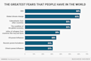 These are the greatest fears that people have in the world