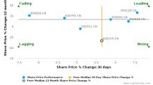 Xiamen CD Inc. breached its 50 day moving average in a Bearish Manner : 600153-CN : September 9, 2016