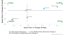 Navigator Holdings Ltd. breached its 50 day moving average in a Bearish Manner : NVGS-US : April 25, 2017