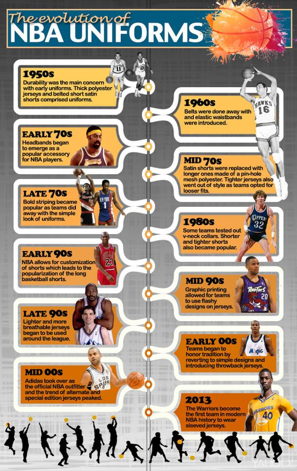 The evolution of NBA uniforms (Infographic)
