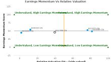 Everbright Securities Co., Ltd. breached its 50 day moving average in a Bearish Manner : 601788-CN : March 6, 2017