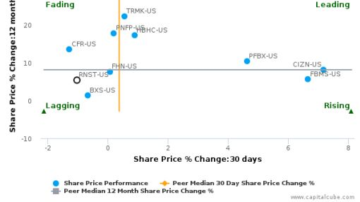 Renasant Corp. breached its 50 day moving average in a Bearish Manner : RNST-US : September 20, 2016