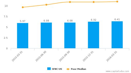 Sound Financial Bancorp, Inc. :SFBC-US: Earnings Analysis: Q1, 2016 By the Numbers