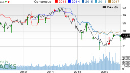 Range Resources (RRC) Incurs Lower-than-Expected Q2 Loss