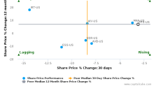 Post Properties, Inc. breached its 50 day moving average in a Bullish Manner : PPS-US : October 25, 2016