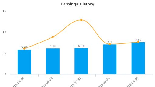Ituran Location & Control Ltd. :ITRN-US: Earnings Analysis: Q2, 2016 By the Numbers : August 12, 2016