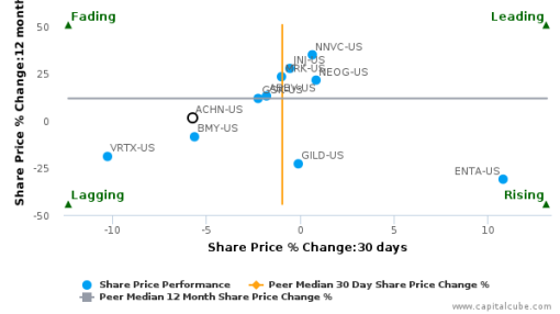 Achillion Pharmaceuticals, Inc. breached its 50 day moving average in a Bullish Manner : ACHN-US : September 26, 2016