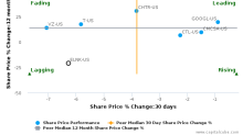 EarthLink Holdings Corp. breached its 50 day moving average in a Bearish Manner : ELNK-US : October 10, 2016