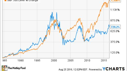 AT&T Stock History: A Dividend Dynamo That Stands the Test of Time