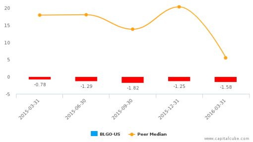 BioLargo, Inc. :BLGO-US: Earnings Analysis: Q1, 2016 By the Numbers : June 7, 2016