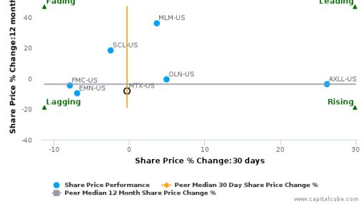 Minerals Technologies, Inc. breached its 50 day moving average in a Bullish Manner : MTX-US : July 11, 2016