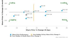 Premier Oil Plc breached its 50 day moving average in a Bullish Manner : PMO-GB : December 2, 2016