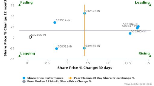 GAIL (India) Ltd. breached its 50 day moving average in a Bearish Manner : 532155-IN : July 12, 2016
