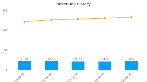 Century Bancorp, Inc. (Massachusetts) :CNBKA-US: Earnings Analysis: Q2, 2016 By the Numbers : July 21, 2016