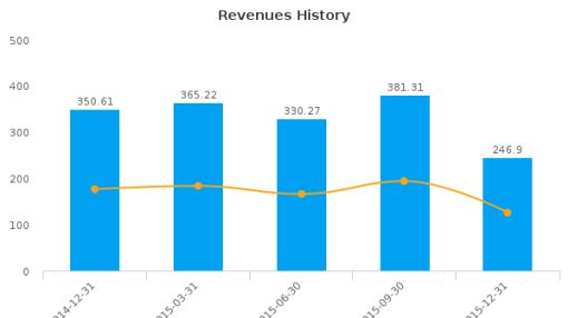 Advantest Corp. Earnings Analysis: Q3, 2016 By the Numbers
