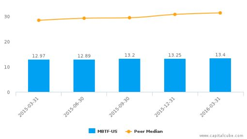 MBT Financial Corp. :MBTF-US: Earnings Analysis: Q1, 2016 By the Numbers : June 1, 2016