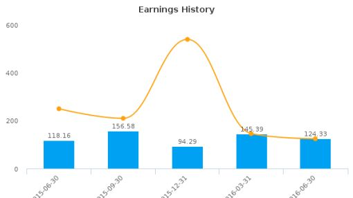 ZTE Corp. :ZTCOY-US: Earnings Analysis: Q2, 2016 By the Numbers : September 8, 2016