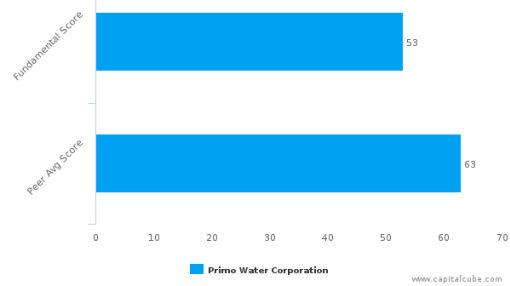 Primo Water Corp. – Value Analysis (NASDAQ:PRMW) : September 21, 2016