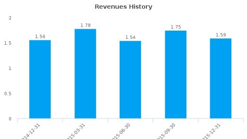 Clarkston Financial Corp. :CKFC-US: Earnings Analysis: Q4, 2015 By the Numbers