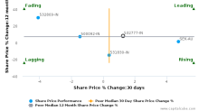 Info Edge India Ltd. breached its 50 day moving average in a Bullish Manner : 532777-IN : April 7, 2017