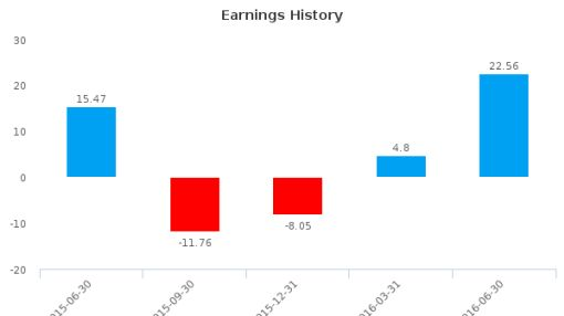 Guangdong Sunwill Precising Plastic Co., Ltd. :002676-CN: Earnings Analysis: Q2, 2016 By the Numbers : August 25, 2016