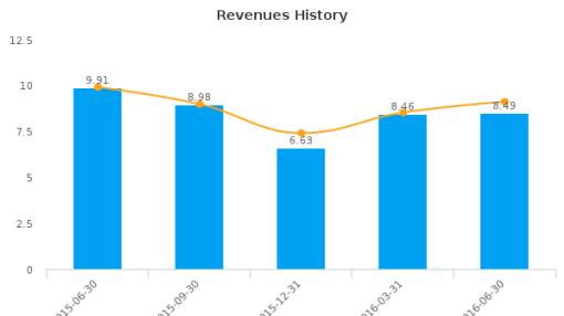 Top Image Systems Ltd. :TISA-US: Earnings Analysis: Q2, 2016 By the Numbers : August 9, 2016