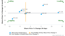 Whitbread Plc breached its 50 day moving average in a Bearish Manner : WTB-GB : September 23, 2016