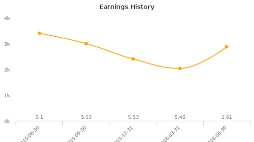 Pacific Continental Corp. :PCBK-US: Earnings Analysis: Q2, 2016 By the Numbers : July 22, 2016
