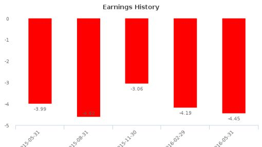 theScore, Inc. :SCR-CA: Earnings Analysis: Q3, 2016 By the Numbers : July 22, 2016