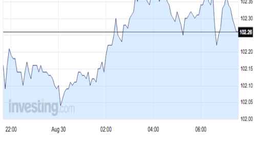The Japanese yen is slipping