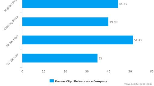 Kansas City Life Insurance Co. : Nothing new to offer? Neutral outlook