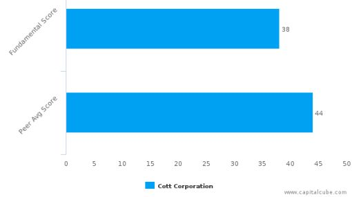 Cott Corp. (Canada) – Value Analysis (NYSE:COT) : July 19, 2016