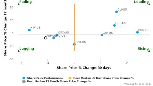 Franklin Street Properties Corp. breached its 50 day moving average in a Bearish Manner : FSP-US : May 20, 2016