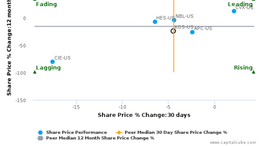 Kosmos Energy Ltd. breached its 50 day moving average in a Bearish Manner : KOS-US : July 22, 2016
