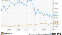 Better Buy: Chipotle Mexican Grill, Inc. vs. Panera