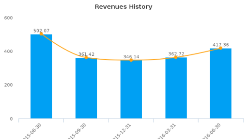 Uni-Sélect, Inc. :UNS-CA: Earnings Analysis: Q2, 2016 By the Numbers : August 5, 2016