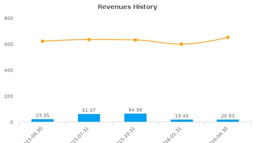 Virco Manufacturing Corp. :VIRC-US: Earnings Analysis: Q1, 2017 By the Numbers : June 27, 2016