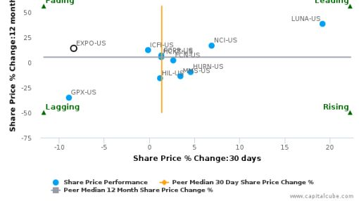 Exponent, Inc. breached its 50 day moving average in a Bearish Manner : EXPO-US : July 21, 2016