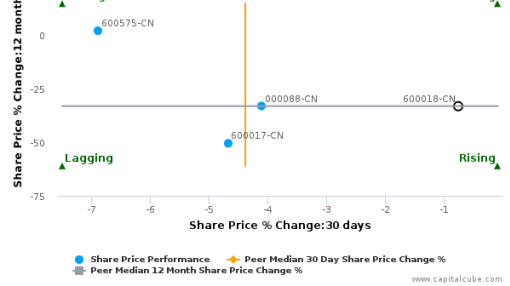 Shanghai International Port (Group) Co. Ltd. breached its 50 day moving average in a Bearish Manner : 600018-CN : August 12, 2016
