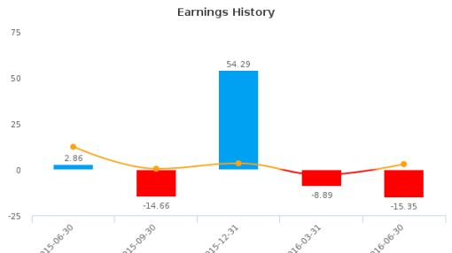 Fortress Investment Group LLC :FIG-US: Earnings Analysis: Q2, 2016 By the Numbers : August 9, 2016