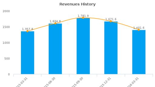 Parmalat SpA :PLT-IT: Earnings Analysis: Q1, 2016 By the Numbers : August 8, 2016