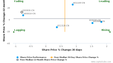 Shanghai Pudong Development Bank Co., Ltd. breached its 50 day moving average in a Bearish Manner : 600000-CN : October 18, 2016