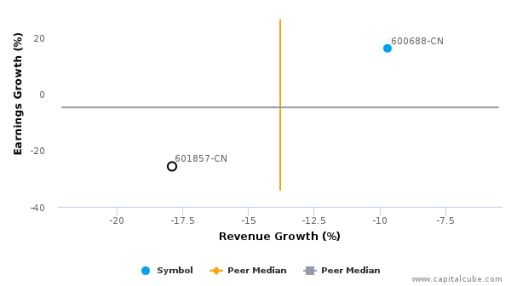 PetroChina Co., Ltd. :601857-CN: Earnings Analysis: Q2, 2016 By the Numbers : August 31, 2016