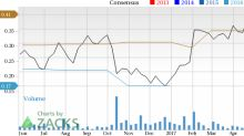 Others Overlooked Fortinet (FTNT), Should You Buy It Now?