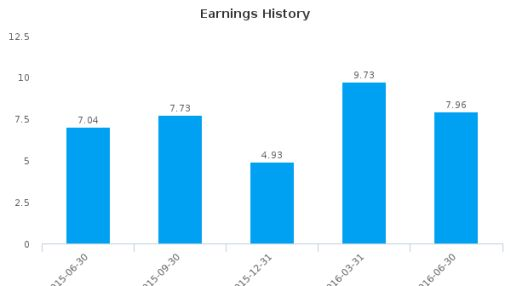 Maman Cargo Terminals & Handling Ltd. :MMAN-IL: Earnings Analysis: Q2, 2016 By the Numbers : August 23, 2016