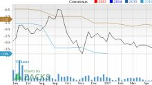 Increased Earnings Estimates Seen for Calumet Specialty Products (CLMT): Can It Move Higher?
