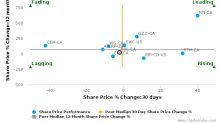 North American Palladium Ltd. breached its 50 day moving average in a Bearish Manner : PDL-CA : February 20, 2017