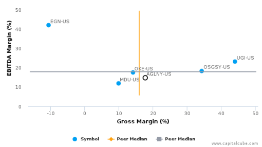 AGL Energy Ltd. :AGLNY-US: Earnings Analysis: 2016 By the Numbers : August 22, 2016